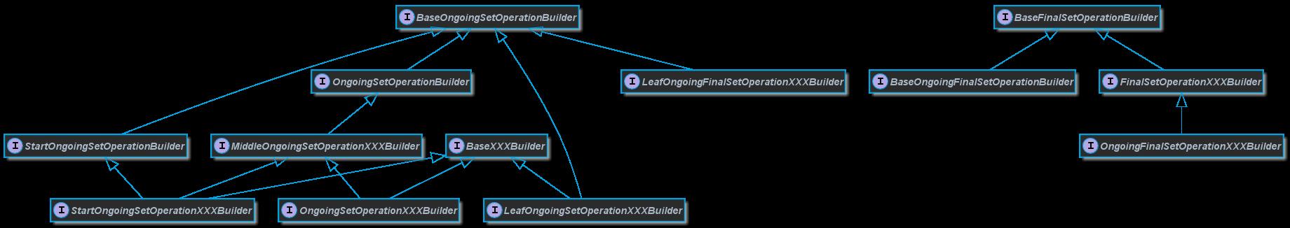 Blaze Persistence - Criteria API for JPA backends
