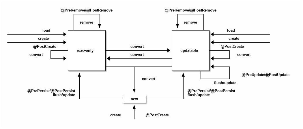 Blaze Persistence - Entity View Module