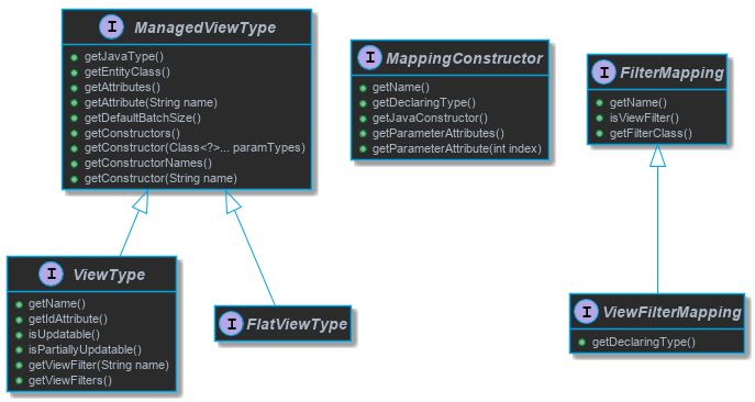 managed view types class diagram