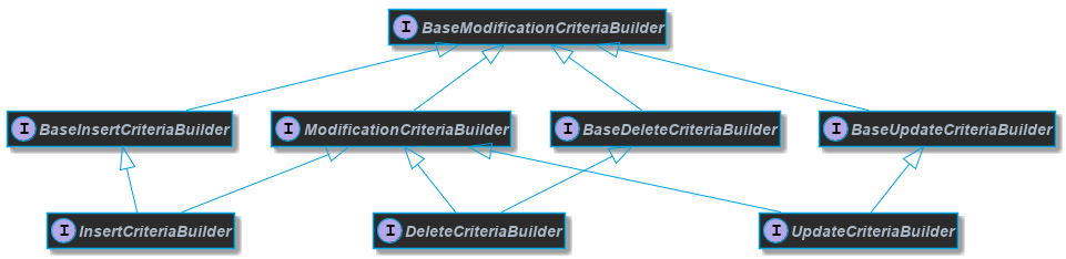 Blaze Persistence - Criteria API for JPA backends
